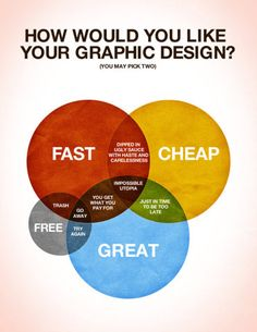 How would you like your graphic design? You may pick two.    Word.