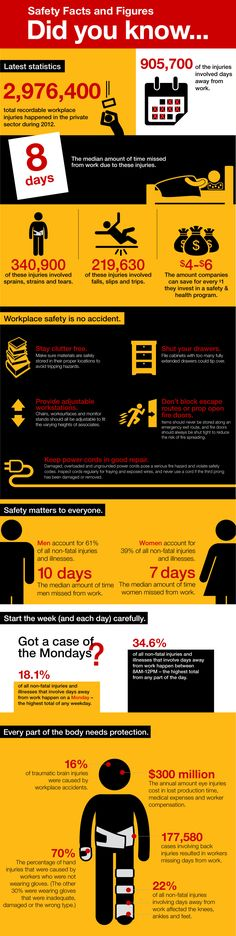 Workplace related safety: some statistics | Transpoco
