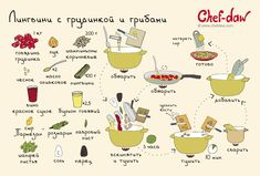 Лингвини с грудинкой и грибами - chefdaw