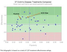 This Cure Together survey of 1,327 Crohn's Disease patients shows that the Specific Carbohydrate Diet is more effective than Humira in treating the symptoms of Crohn's Disease