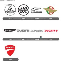 Evolutions du logo Ducati