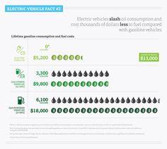 Electric Vehicles Vs Regular Gasoline Cars Infografiche Dal Web
