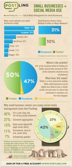 SMALL BUSINESS SOCIAL MEDIA USAGE 2010 [INFOGRAPHIC]