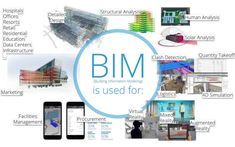 What is BIM? | Building Information Modeling | LOD Planner Data Center Infrastructure, Building Information Modeling, Structural Analysis, Market Research, Augmented Reality, Business Planning, Engineering, Marketing