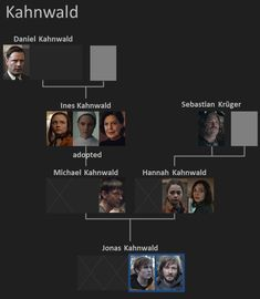 Dark on Netflix - Who is who - The Family Tree - Overview of the families