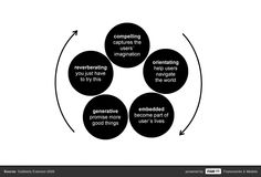 Experience Cycle — A model to describe the process of perceiving an experience of a product or service.