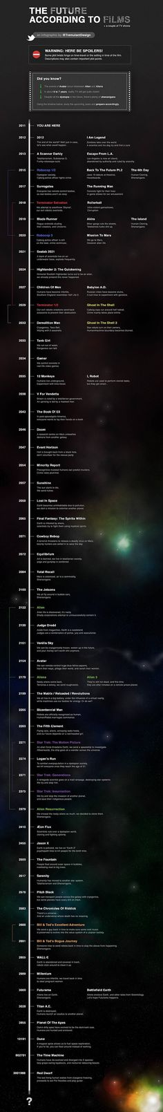 The Future According to Films #InfoGraphics #Data #GraphicDesign