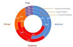 """Cómo medir el """"Éxito Social"""" de una #Marca: Social Success Brand Share"""