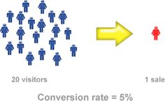 The Truth about Sales Conversion Numbers | David Smith's Blog