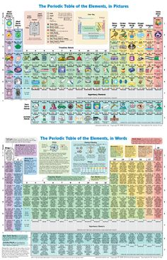 Learning Chemistry Will Be Easier By Using Printable Periodic Table A printable periodic table is about the elements to work in a laboratory, especially for the Chemistry Periodic Table, Chemistry Classroom, Teaching Chemistry, Science Chemistry, Physical Science, Science Lessons, Science Education, Science For Kids, Science Activities