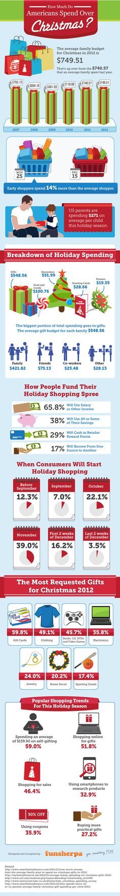 The Amount Americans Spend on Christmas - The folks at Funsherpa put together this infographic that takes a look at how much Americans spend during the Christmas holiday.