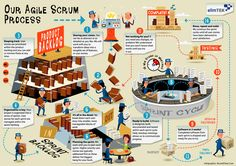 the-agile-scrum-process_532128a2b63a5