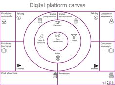 New business model canvas for digital platforms
