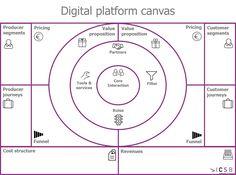 Digital platform canvas