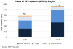 Global MLPE Shipments by Region, 2012-2013