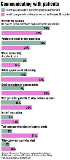 Communicating with Patients: Doctor/patient communication enhanced by social media/tech #socialmedia #technology #hit
