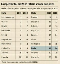 Italia terzultima in UE per competitivita' = fare impresa qui e' impresa eroica