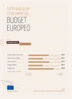 Il budget europeo 2012