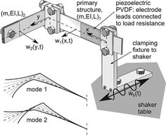 wind power, green energy, green power, alternative energy, wind energy, energy from trees, vibrational energy, piezoelectricity, Resonance, vibration, Journal of Sound and Vibration, Ohio State's Laboratory of Sound and Vibration Research