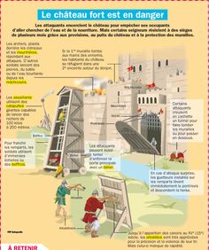 Le château fort est en danger Ap French, French History, Learn French, French Grammar, Ap World History, Château Fort, French Classroom, French Language Learning, Spanish Language