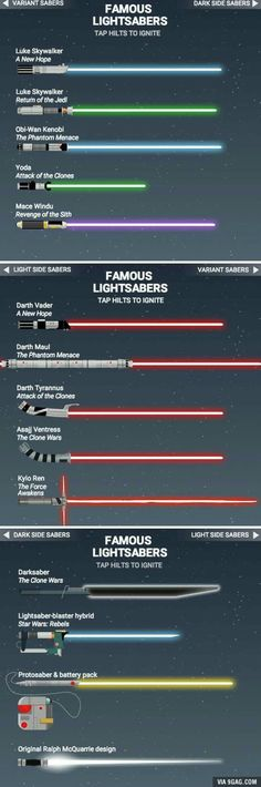 Here are the different types of lightsabers out there in the Star Wars universe.I have always liked Darth Maul's light saber.I think it's because of how it has two sides so when playing Star Wars games, I could totally use that to my advantage Star Wars Film, Star Wars Bb8, Nave Star Wars, Star Wars Rebels, Star Trek, Starwars, Sable Laser Star Wars, Tableau Star Wars, Mononoke
