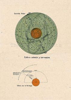 Astronomy Print Celestial Sphere Terrestial Globe Sky Earth Parallax on Etsy