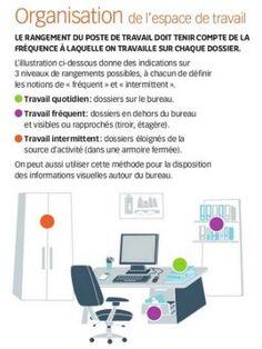 Organisation de l'espace de travail #télétravail