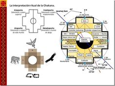 Descubre todo lo relacionado con LA CRUZ ANDINA Cosmos, Cool Tattoos, Tatoos, Aztec Empire, Ancient Scripts, Inca Tattoo, Medicine Wheel, Sacred Geometry, Mythology