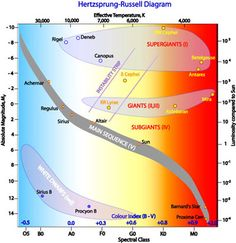 The illustration shows all the stars on the Hertzsprung-Russell ...