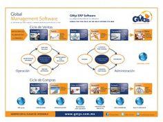 Sistema de Gestión Empresarial ERP