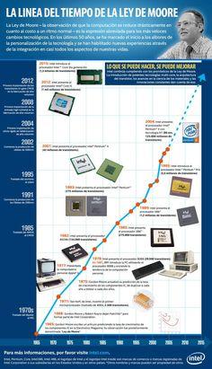 Historia de la Ley de Moore #infografia #infographic #tech