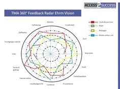 Powerpoint Spider Diagram Template Is A Free Radar Chart For