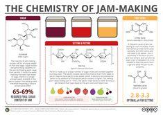 The Chemistry of Homesteading JAM Making Canning  Homesteading  - The Homestead Survival .Com