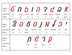Hebrew Alphabet | Hebrew Alphabet - Learn The Alef Bet