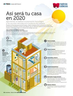 Así será tu casa en 2020 | Aprovechar al máximo la innovación tecnológica y los recursos naturales es   la tendencia del mañana | Infografía: revista Metros Cúbicos - abril 2013