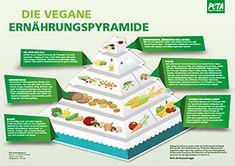 Die vegane Ernährungspyramide. Klicken Sie auf das Bild für eine Vergrößerung!