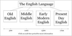 Image result for reading the alphabet from early modern english writing