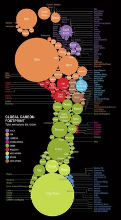 Global Carbon Footprint Ranked by Nationality #Sustainability #Infographic