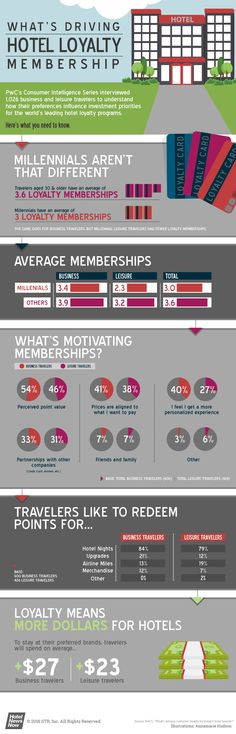 "[infographic] ""What's driving Hotel loyalty Membership"" Apr-2016 by Hotelnewsnow.com and PwC's"