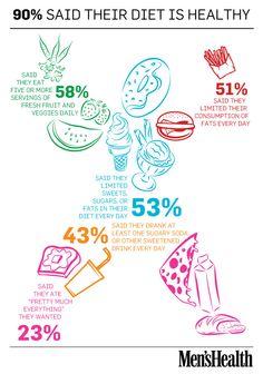 Is your diet healthy?