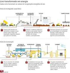 Transforming Waste in Energy, by G1 (Brazil)