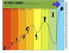 Journey towards goal attainment Goal Attainment, Summer Camp Themes, Innovation Strategy, Girl Empowerment, Joseph Campbell, The Better Man Project, Hero's Journey, You Gave Up, Archetypes