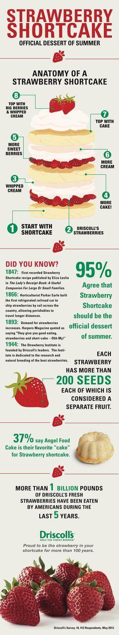 Strawberry Shortcake Info-Graphic from @Sherri Driscol via KatiesCucina.com