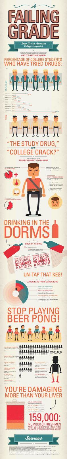 159,000 college freshmen drop out every year because of drink or drugs. #addiction #drugs #infographic #college