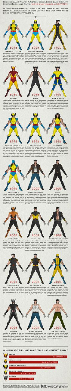 Infographic: The Evolution Of Wolverine's Costumes - DesignTAXI.com