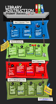 """""""Library Instruction: Student Success"""" Information Literacy Infographic School Library Lessons, Library Lesson Plans, Middle School Libraries, Elementary School Library, Library Skills, Elementary Schools, Library Posters, Library Books, Library Ideas"""