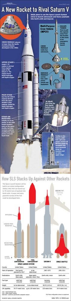 The Space Launch System (SLS) vs. Saturn V and Space Shuttle