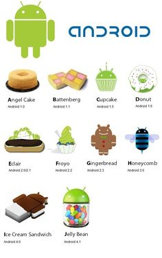 Android OS Names ......oh I see