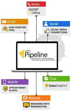 Callbox Pipeline is a multi-channel CRM and marketing automation platform that integrates call center power with lead management, campaign monitoring and lead nurturing. Email Marketing Services, Sales And Marketing, Content Marketing, Digital Marketing, Business Sales, Online Business, Crm Tools, Lead Nurturing, Lead Management