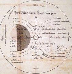Jakob Böhme (1575–1624), Cosmogony, Philosophical Sphere, Wonder...